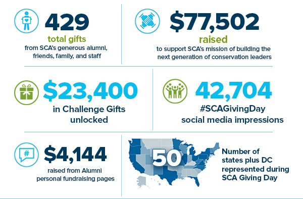 Giving Day 2021 results